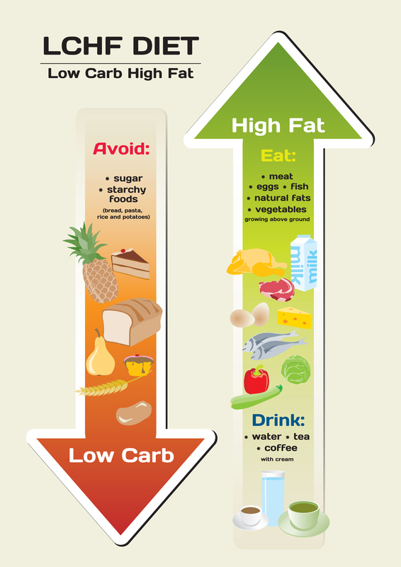 http://www.dreamstime.com/royalty-free-stock-photos-diet-low-carb-high-fat-infographic-image27822138
